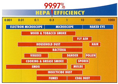 Chart showing how much HEPA filters block for best air purifiers for cat allergies.